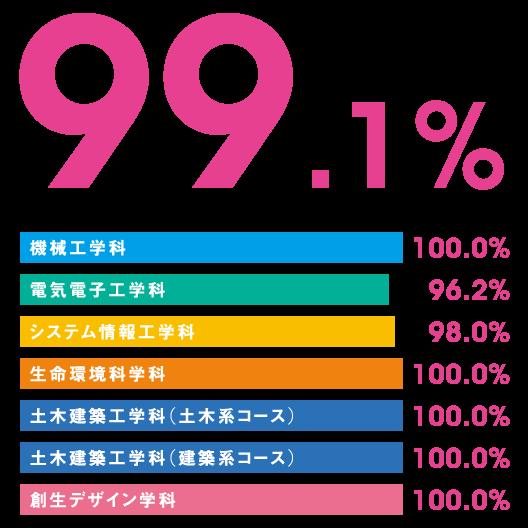 就職内定率(2019年3月卒業)